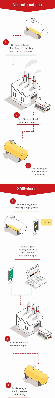 Telemetrie Mobiel NL