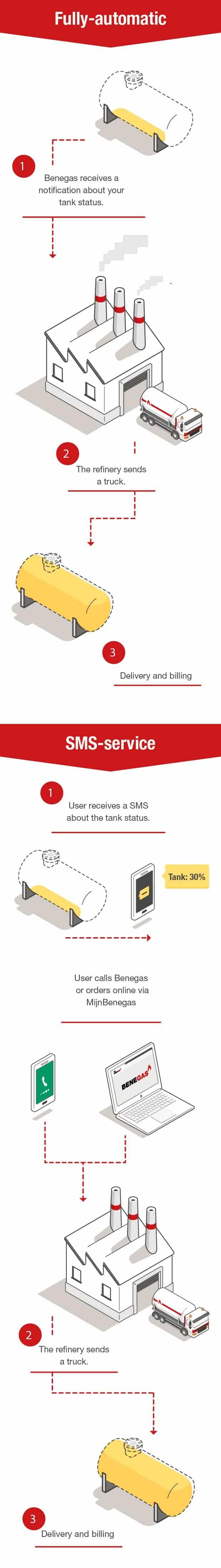 Mobiel Telemetrie ENG